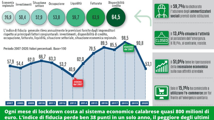 Economia. Il Covid-19 incubo per oltre il 60% degli imprenditori