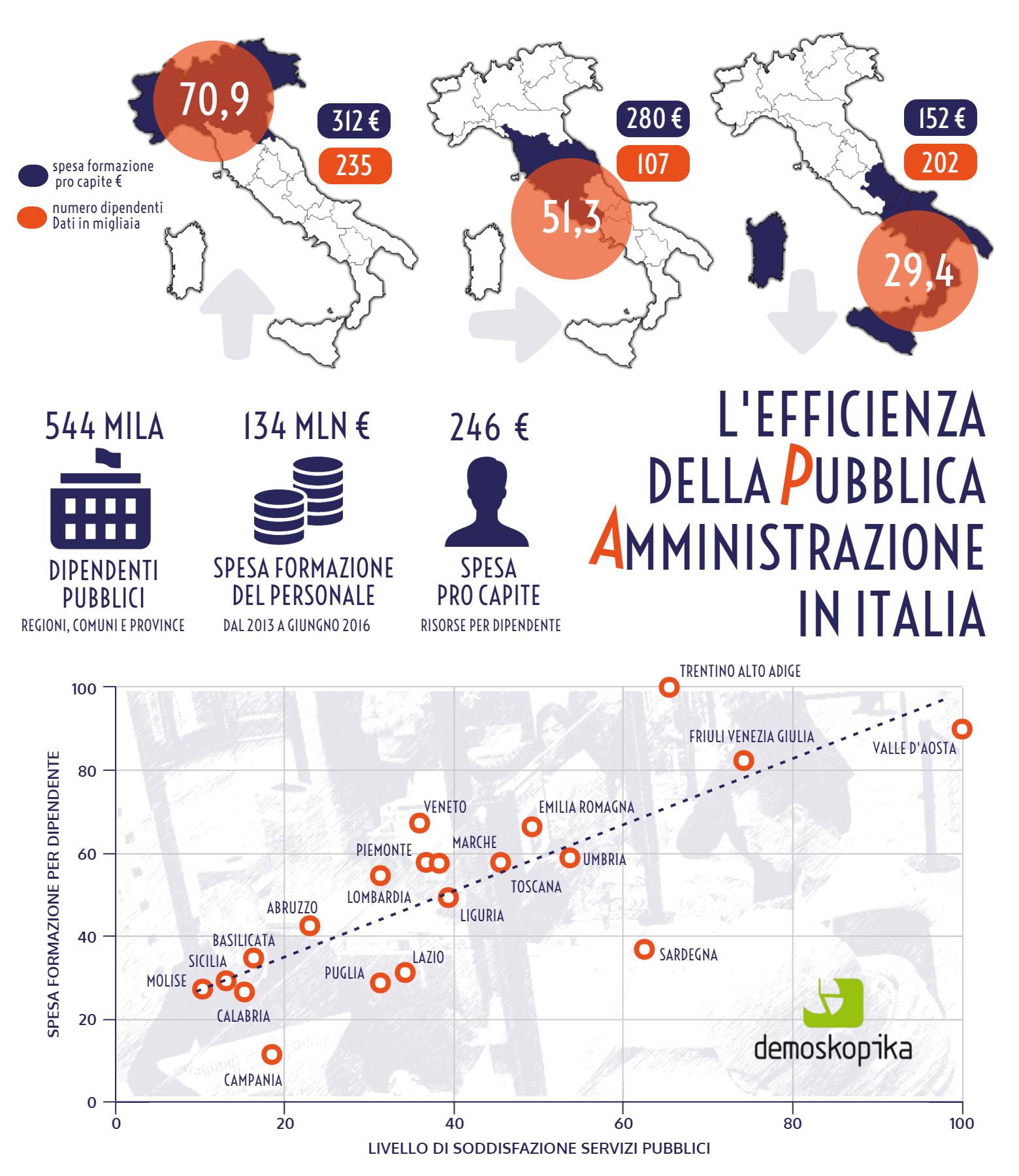 infografica formazione PA