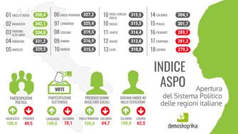 """Politica. In Valle d'Aosta, Basilicata e Trentino i sistemi """"più aperti"""" d'Italia"""
