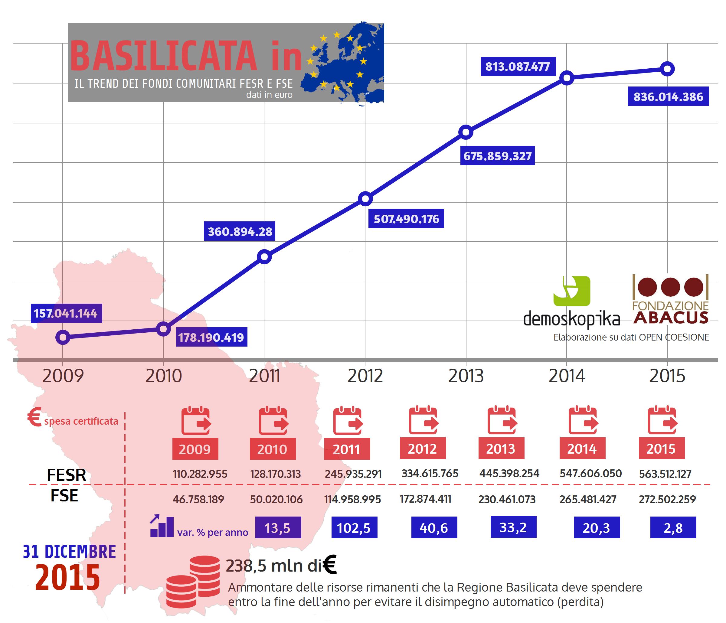 Fondi UE - infografica Basilicata.png
