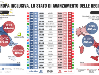 Europa 2020. All'Italia chiesti 2,8 milioni di nuovi occupati