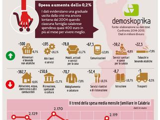 Calabria. Consumi, si ferma la contrazione della spesa familiare