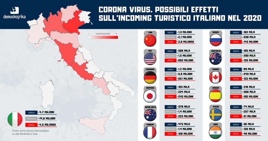"Coronavirus. In Italia ""a rischio"" ben 4,5 miliardi di spesa turistica"