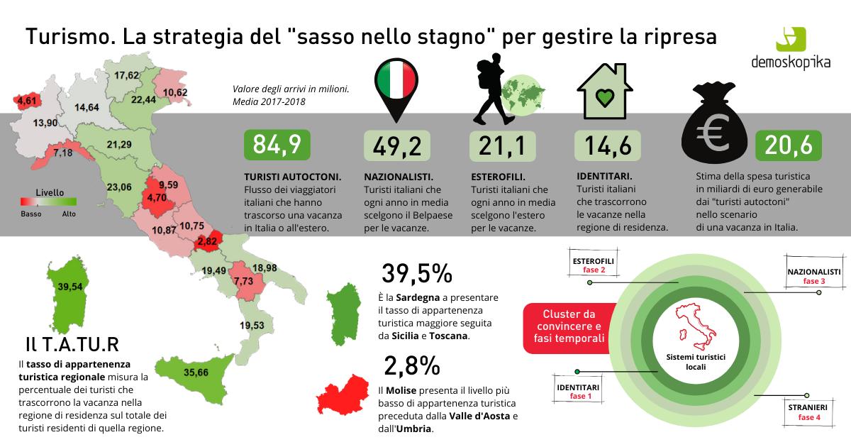 Copia di infografica TASSO DI APPARTENEN