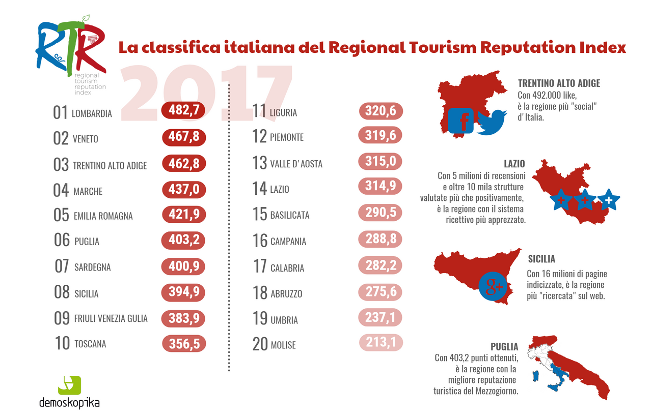 infografica RTR Index