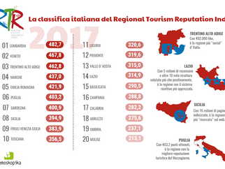 """Turismo. Rating Demoskopika premia Lombardia, Veneto e Trentino. Puglia """"regina del sud"""""""