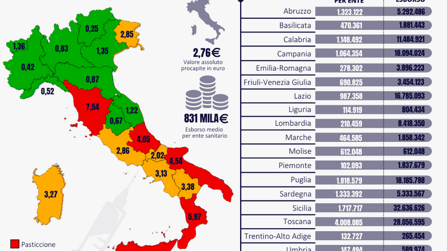 Sanità litigiosa. Calabria spende 7 volte in più per cittadino della Lombardia