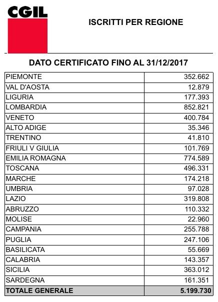 iscritti certificati CGIL per regione