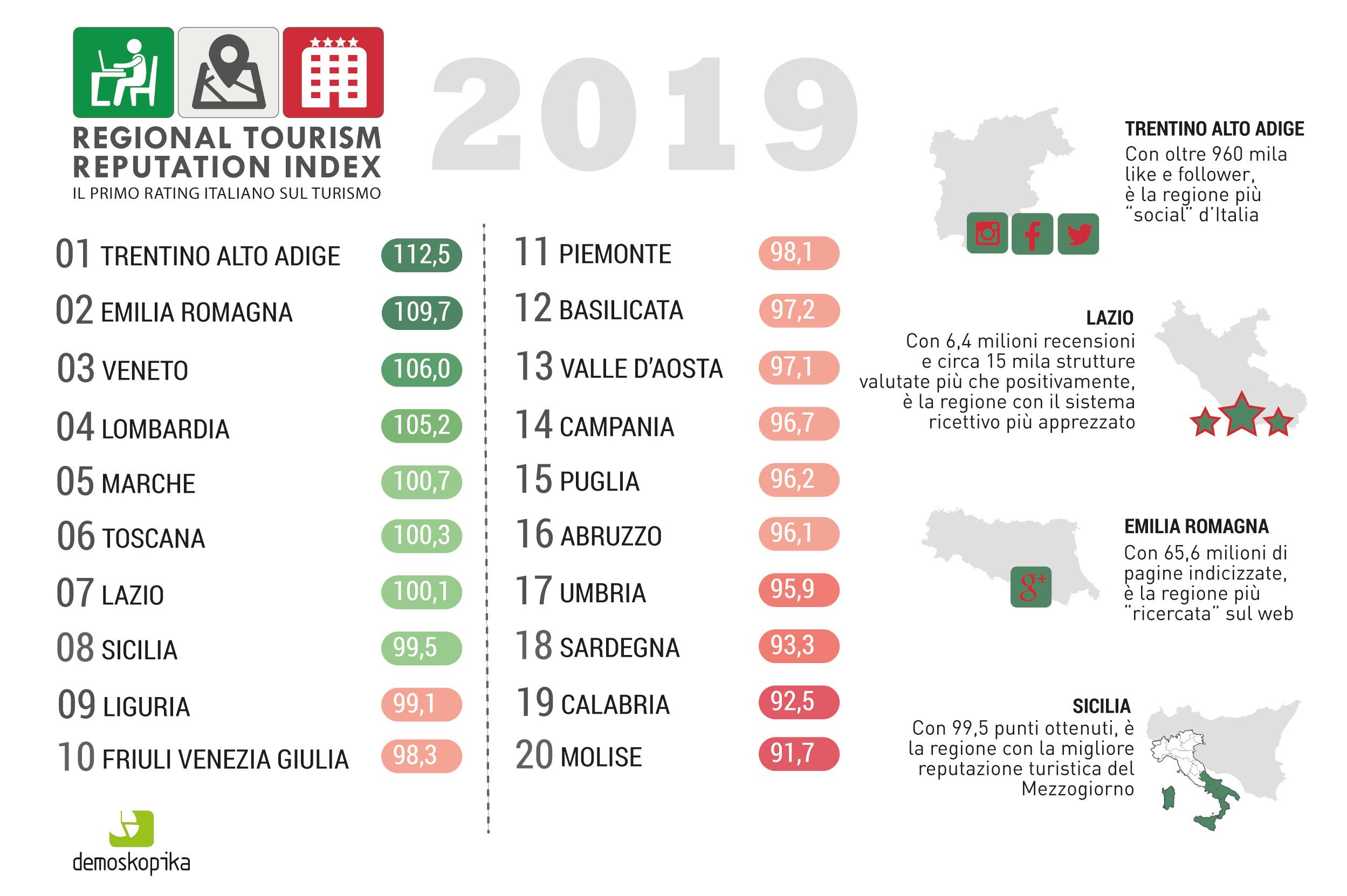 infografica RTR INDEX 2019