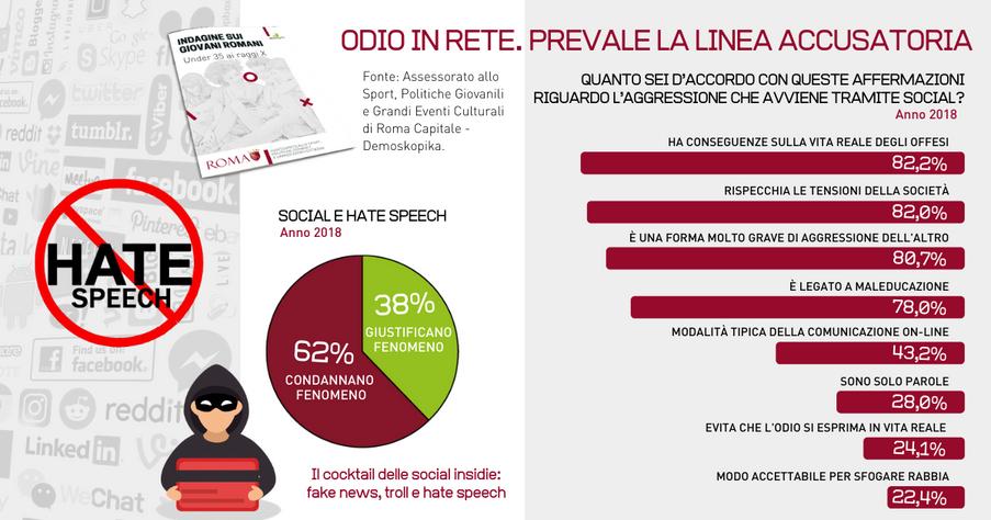 Giovani romani. Il cocktail delle social insidie: fake news, troll e hate speech