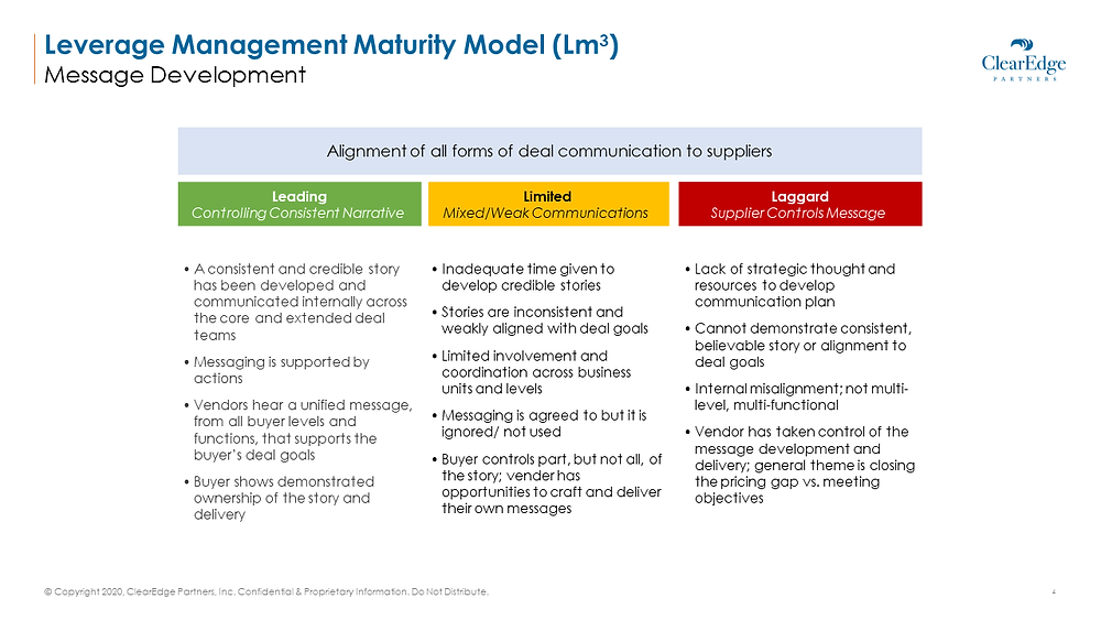 Leverage Management Maturity Model (LM3) - when clients lead control compared to suppliers