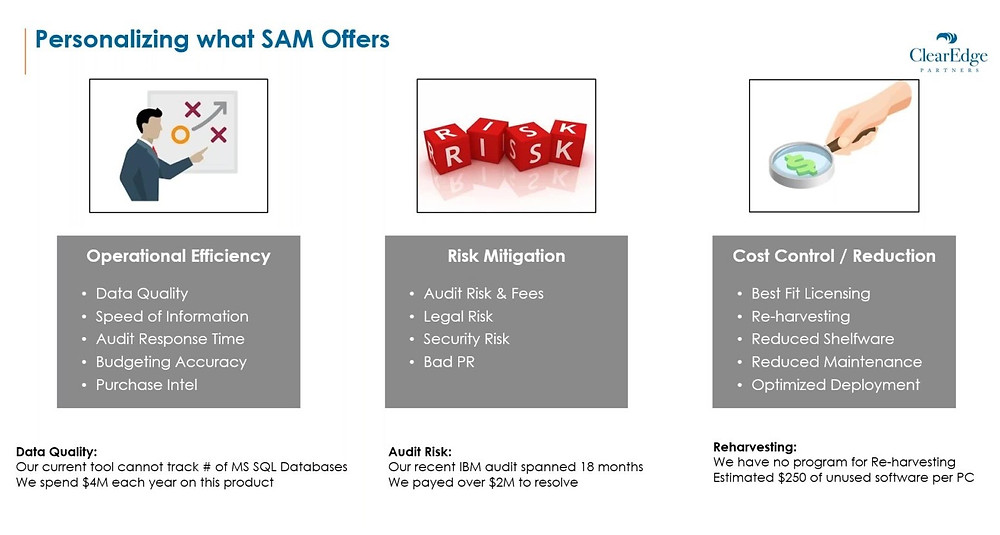 Personalizing SAM offers - Operational Efficiency, Risk Mitigation, Cost Control and Reduction