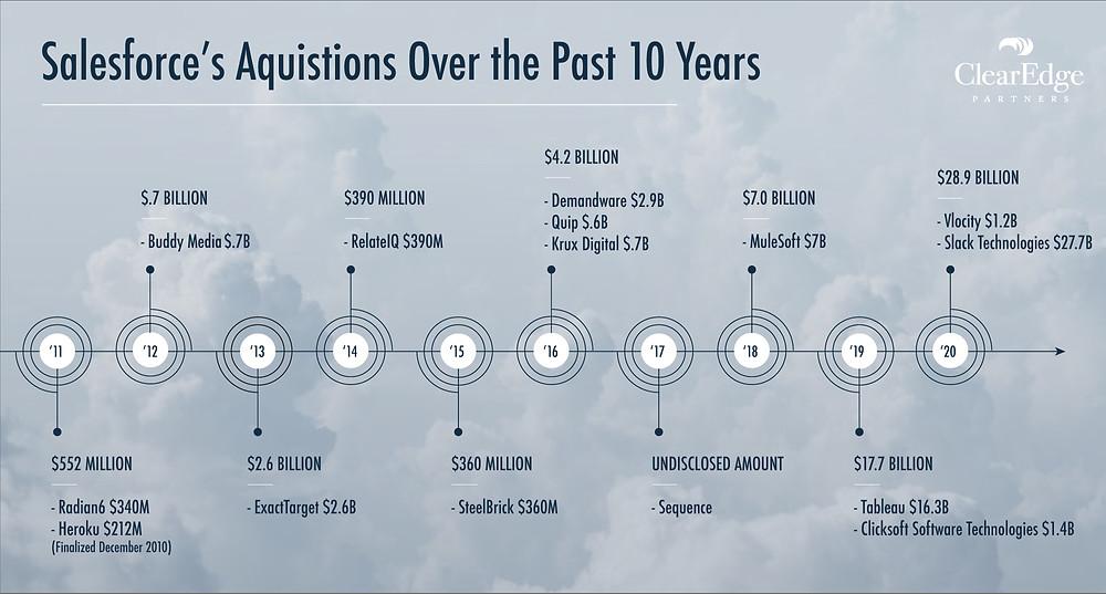 Salesforce Acquisitions