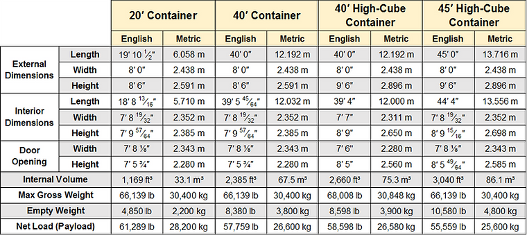 container dims.png