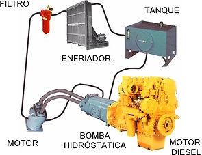 Transision hidrostatica