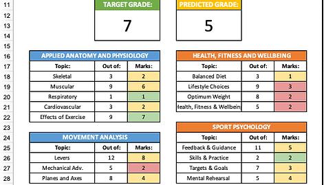 (9-1) Edexcel GCSE PE Topic Test Tracker (XLS)