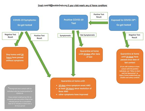 Quarantine Flow Chart.png