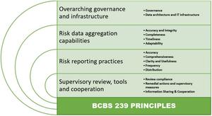 BCBS 239 Australia