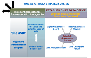 One ASIC - Data Strategy