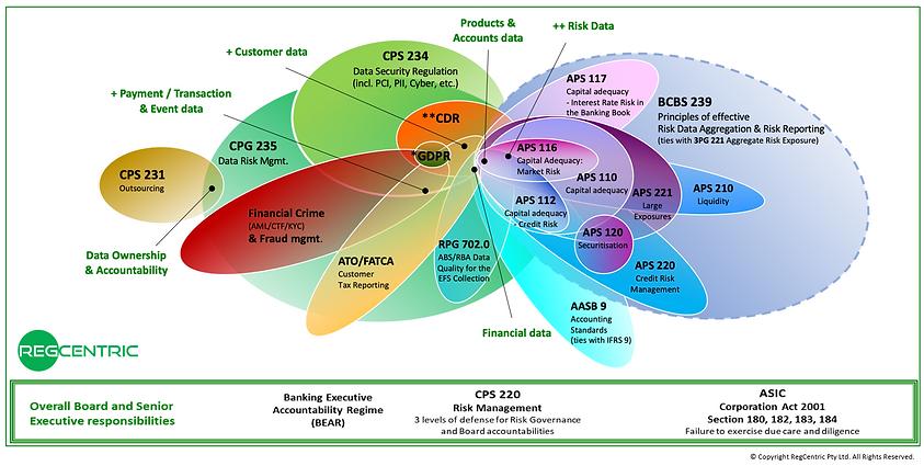 Regulatory Data Needs.PNG