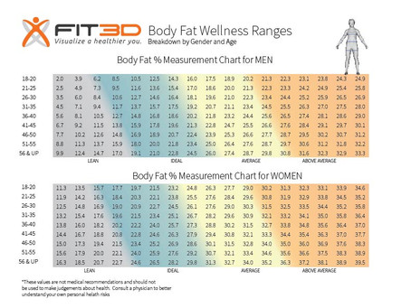 Ideal Body Fat %