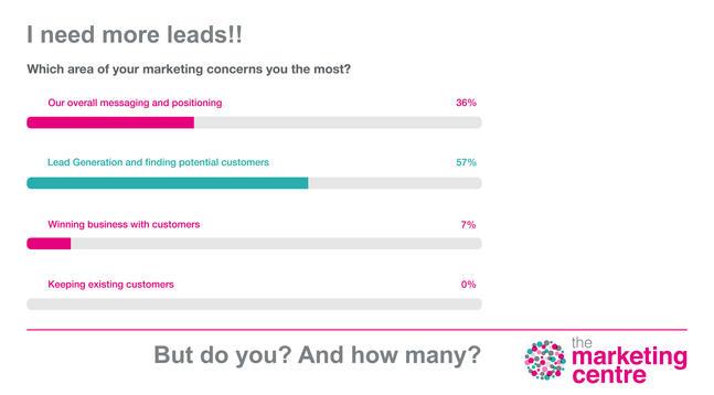 The Marketing Centre - Illustrated Survey Data