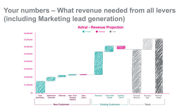 The Marketing Centre - Hand-drawn Graph