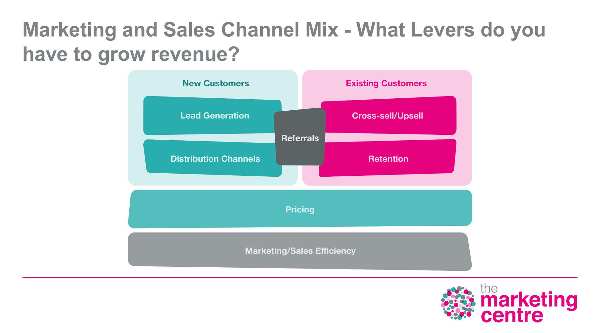 The Marketing Centre - The Seven Levers Diagram