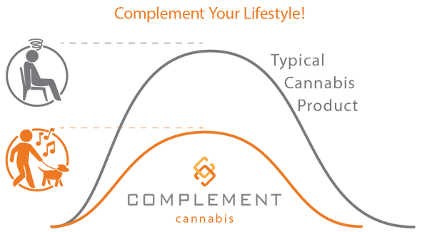 Complement your lifestyle graph depicting how typical cannabis products get you too high to function.  Complement cannabis provides a more active high