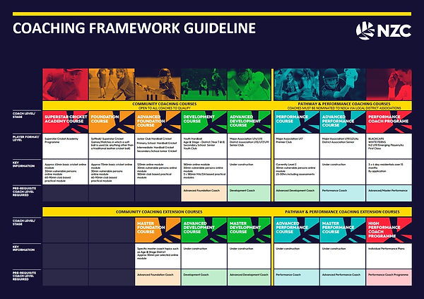 NDCA Coach Framework Guideline.jpg