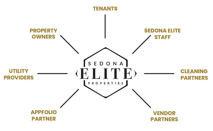 Sedona.Elite_Network.Partners.jpg