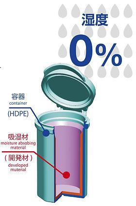 機能_吸湿機能付き容器.jpg