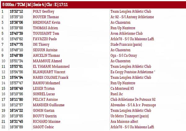 Résultats FAST5000 3 juillet 2021 - Serie 4 Hommesv2.PNG