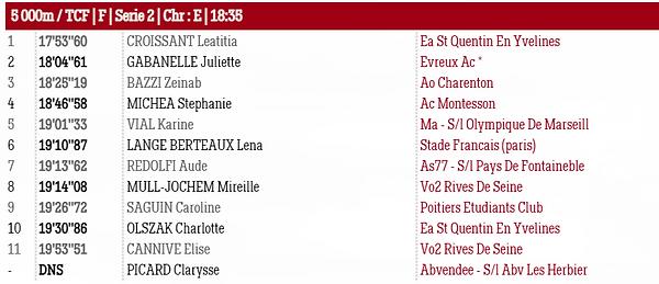 Résultats FAST5000 3 juillet 2021 - Serie 2 Femmes.PNG