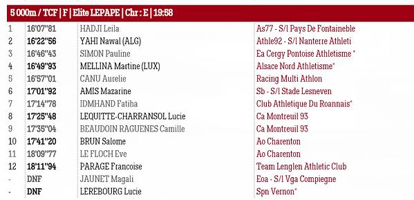 Résultats FAST5000 3 juillet 2021 - Serie Elite Lepape Femmes.PNG