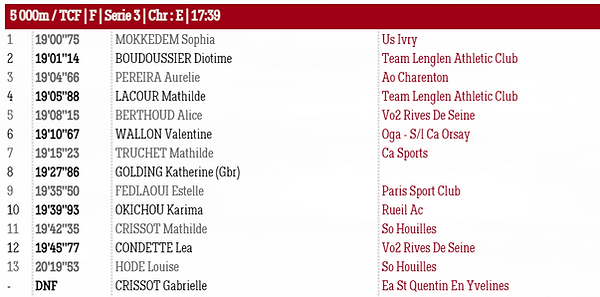 Résultats FAST5000 3 juillet 2021 - Serie 3 Femmes.PNG