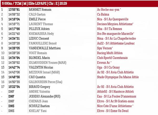 Résultats FAST5000 3 juillet 2021 - Serie Elite Lepape Hommes.PNG
