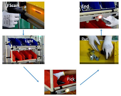pick to light solution, warehouse automation, smart factory, industrial 4.0