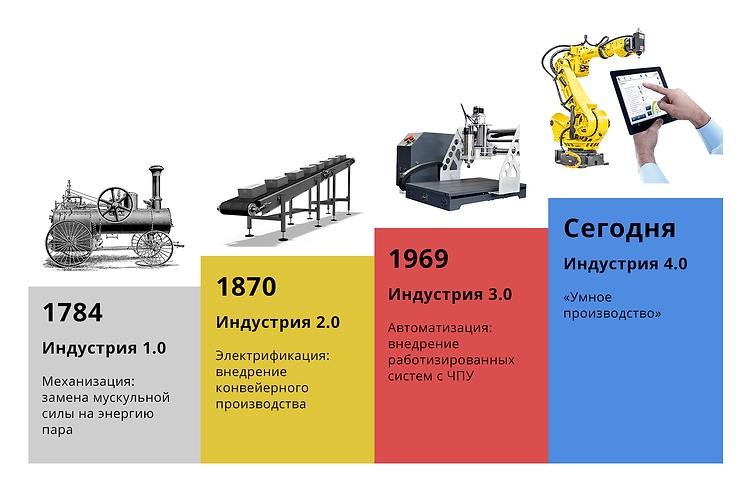 Схема Индустриализация.png