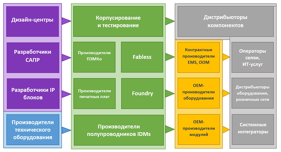 Цепочка производства электроники.png