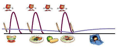 Schéma basal-bolus - Aide aux jeunes diabétiques