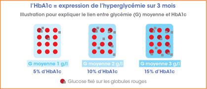 HbA1c illustration - sanofi-diabete.fr