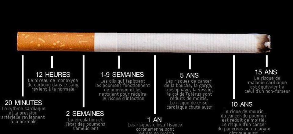 Diabète de type 2 et tabac - Neufshares.com