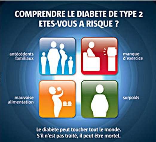 Diabète de type 2 et facteurs favorisants - Futura sciences