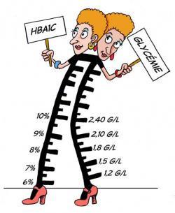 Diabète de type 2 et HBA1C - Pharmacie Carnot