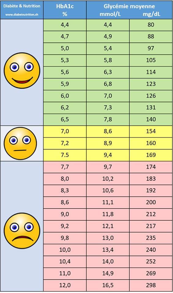 Moyennes glycémiques selon l'HbA1c - diabetenutrition.ch