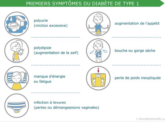 Symptômes diabète type 1 - Aboutkidshealth