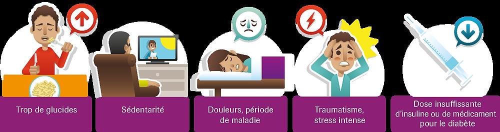 Causes hyperglycémie - Accu-check.fr