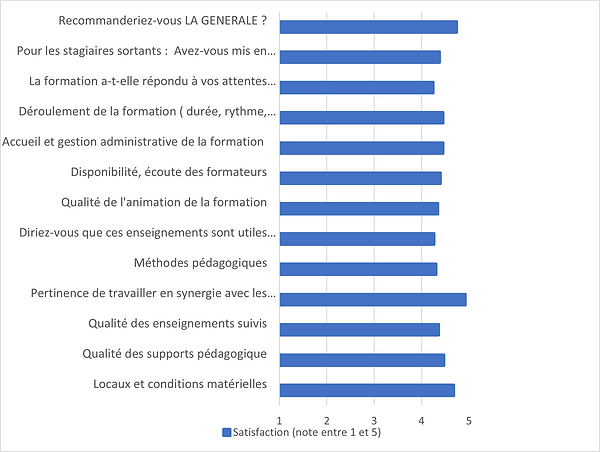 SATISFACTION STAGIAIRES GRAPHIQUE.png