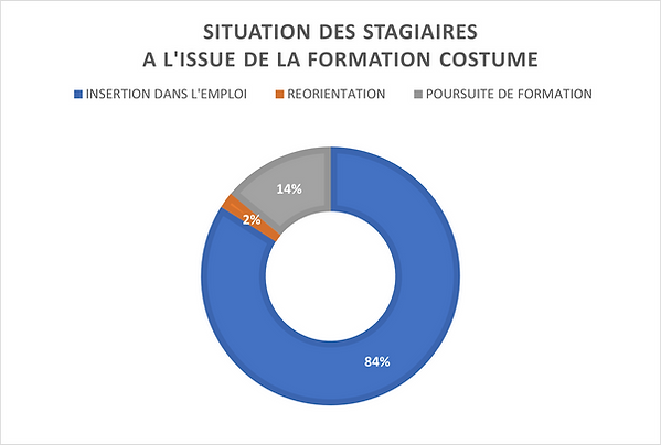 Statistiques_Taux d_insertion Costumiers.png
